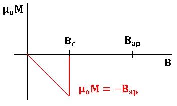 Superconductor I