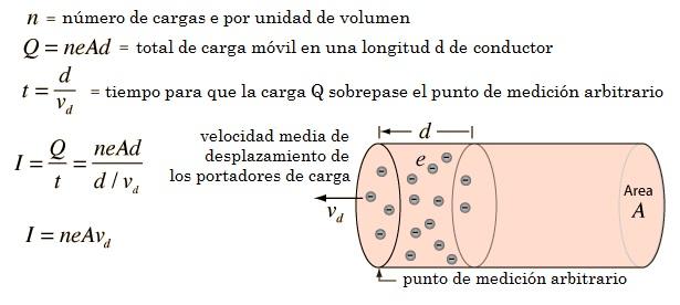 00 corriente electrica y portadores de carga