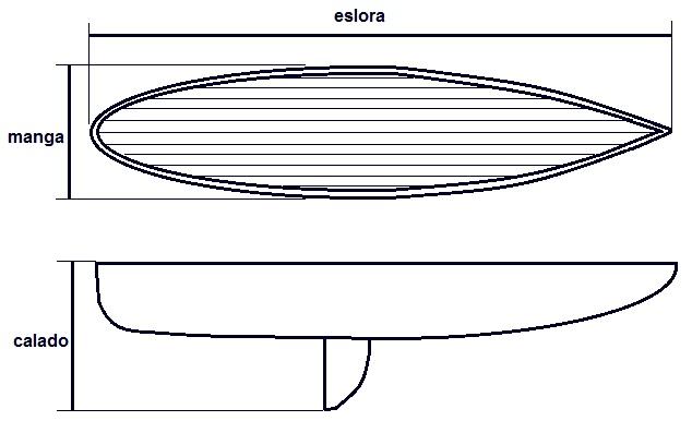 Dimensiones de un barco