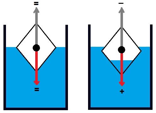 principio de flotación del submarino