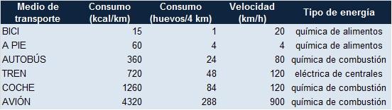 tabla de consumo de huevos por 4 kilómetros